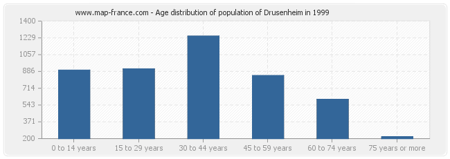 Age distribution of population of Drusenheim in 1999