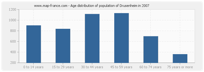 Age distribution of population of Drusenheim in 2007