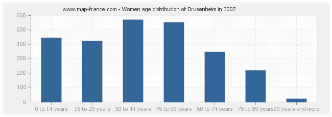 Women age distribution of Drusenheim in 2007