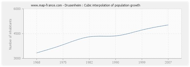Drusenheim : Cubic interpolation of population growth
