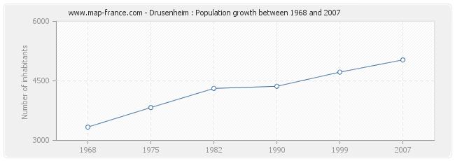 Population Drusenheim