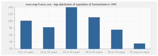 Age distribution of population of Duntzenheim in 1999
