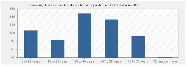 Age distribution of population of Duntzenheim in 2007