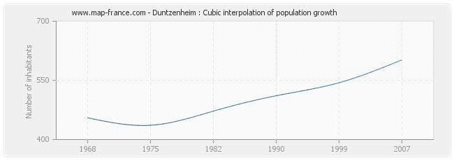 Duntzenheim : Cubic interpolation of population growth