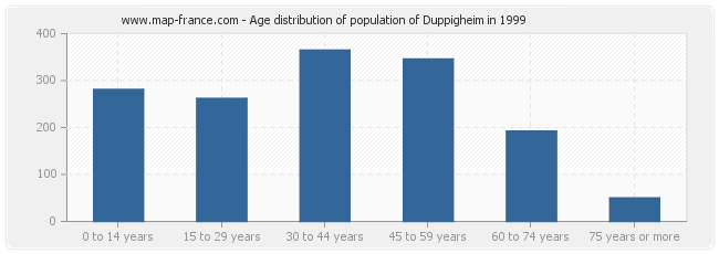 Age distribution of population of Duppigheim in 1999