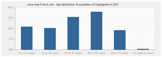 Age distribution of population of Duppigheim in 2007