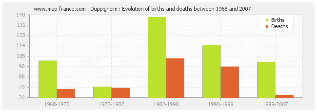 Duppigheim : Evolution of births and deaths between 1968 and 2007