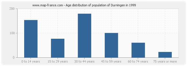 Age distribution of population of Durningen in 1999