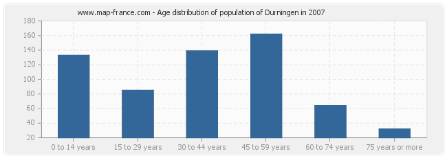 Age distribution of population of Durningen in 2007