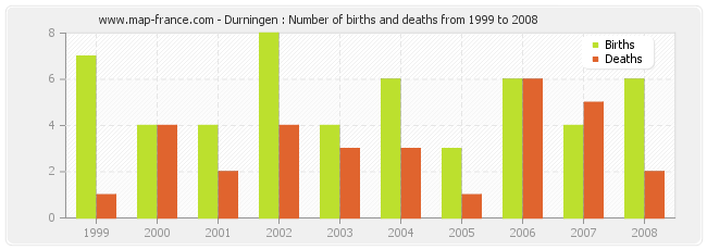 Durningen : Number of births and deaths from 1999 to 2008