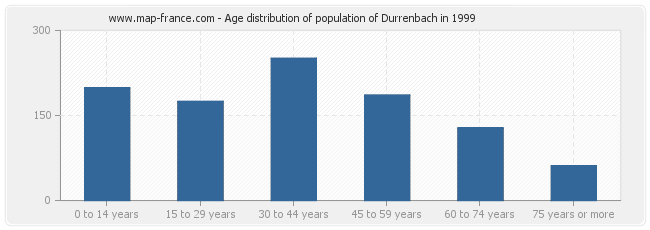 Age distribution of population of Durrenbach in 1999