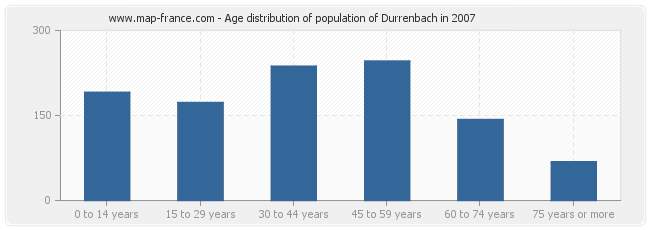 Age distribution of population of Durrenbach in 2007