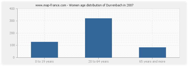 Women age distribution of Durrenbach in 2007