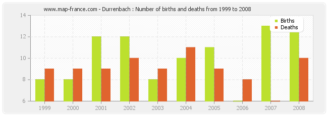Durrenbach : Number of births and deaths from 1999 to 2008