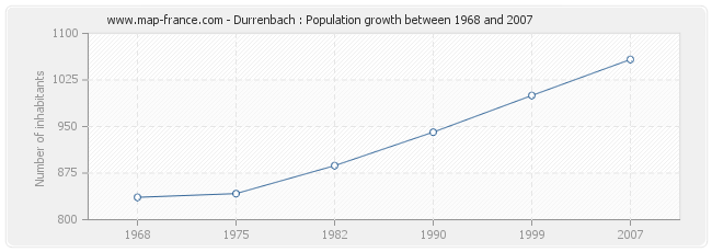 Population Durrenbach