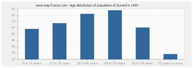 Age distribution of population of Durstel in 1999