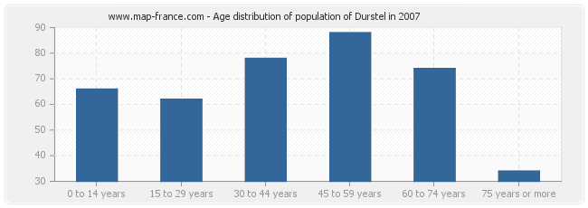 Age distribution of population of Durstel in 2007