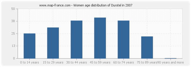 Women age distribution of Durstel in 2007
