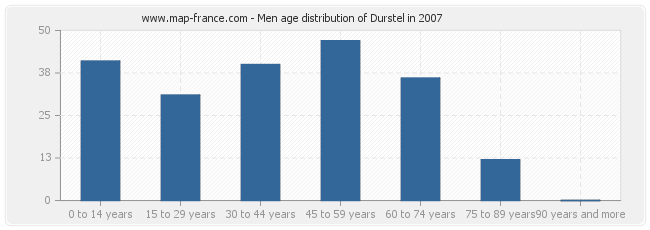Men age distribution of Durstel in 2007