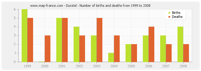 Durstel : Number of births and deaths from 1999 to 2008