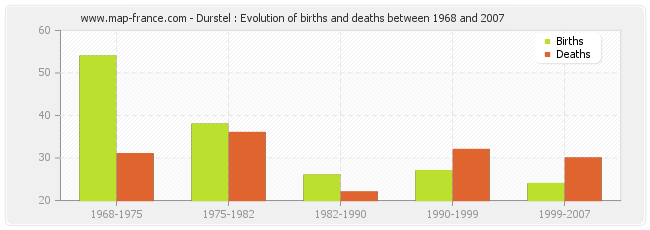 Durstel : Evolution of births and deaths between 1968 and 2007