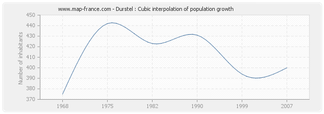 Durstel : Cubic interpolation of population growth