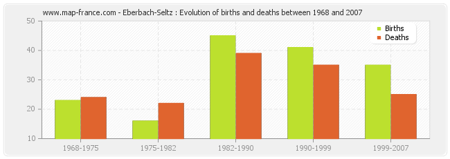 Eberbach-Seltz : Evolution of births and deaths between 1968 and 2007