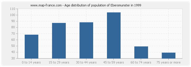 Age distribution of population of Ebersmunster in 1999