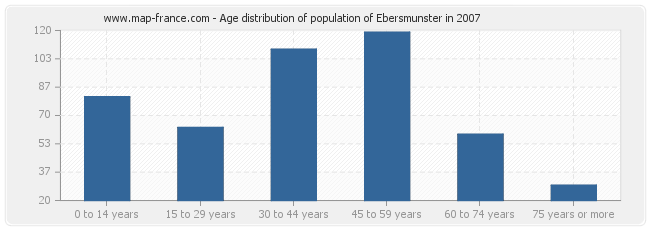 Age distribution of population of Ebersmunster in 2007