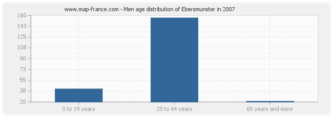 Men age distribution of Ebersmunster in 2007