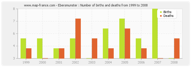 Ebersmunster : Number of births and deaths from 1999 to 2008