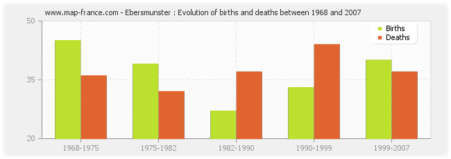 Ebersmunster : Evolution of births and deaths between 1968 and 2007