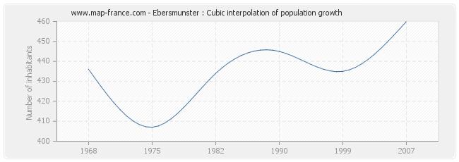 Ebersmunster : Cubic interpolation of population growth