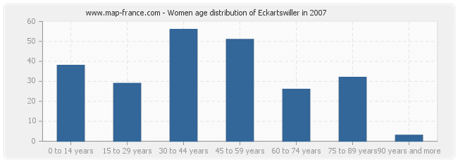 Women age distribution of Eckartswiller in 2007