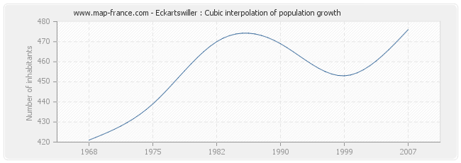 Eckartswiller : Cubic interpolation of population growth
