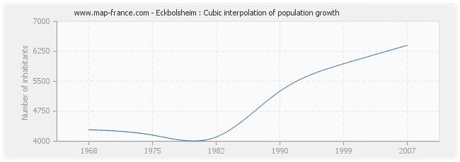 Eckbolsheim : Cubic interpolation of population growth
