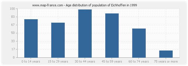 Age distribution of population of Eichhoffen in 1999