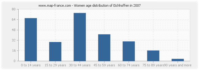 Women age distribution of Eichhoffen in 2007