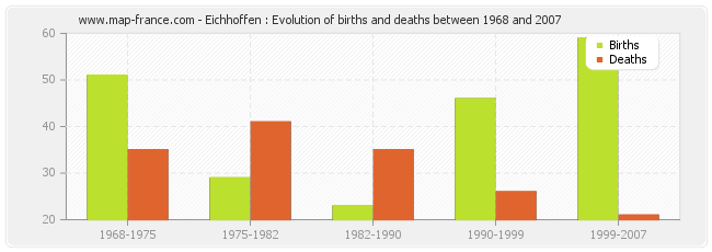Eichhoffen : Evolution of births and deaths between 1968 and 2007