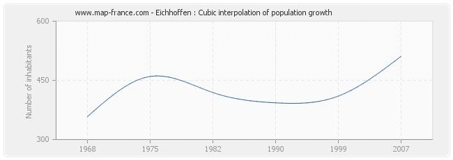 Eichhoffen : Cubic interpolation of population growth