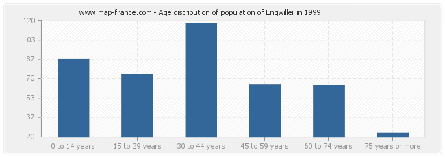 Age distribution of population of Engwiller in 1999