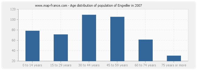 Age distribution of population of Engwiller in 2007