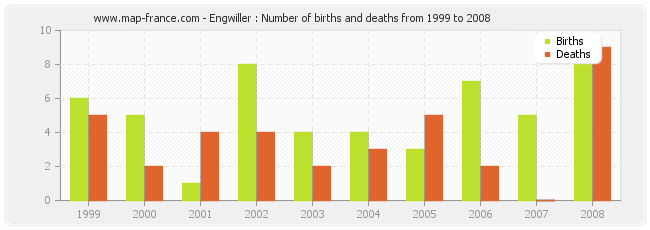 Engwiller : Number of births and deaths from 1999 to 2008