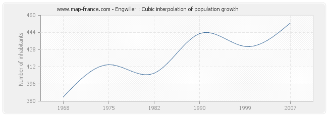 Engwiller : Cubic interpolation of population growth
