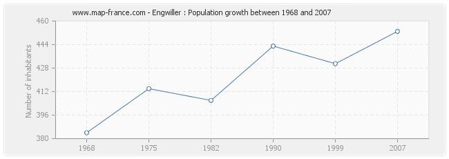Population Engwiller