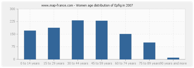 Women age distribution of Epfig in 2007