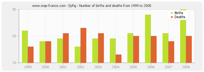 Epfig : Number of births and deaths from 1999 to 2008