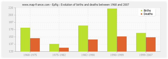 Epfig : Evolution of births and deaths between 1968 and 2007