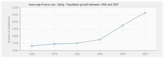 Population Epfig