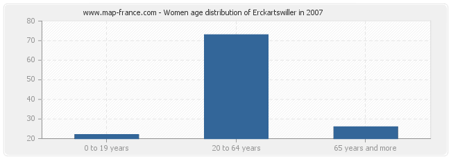 Women age distribution of Erckartswiller in 2007